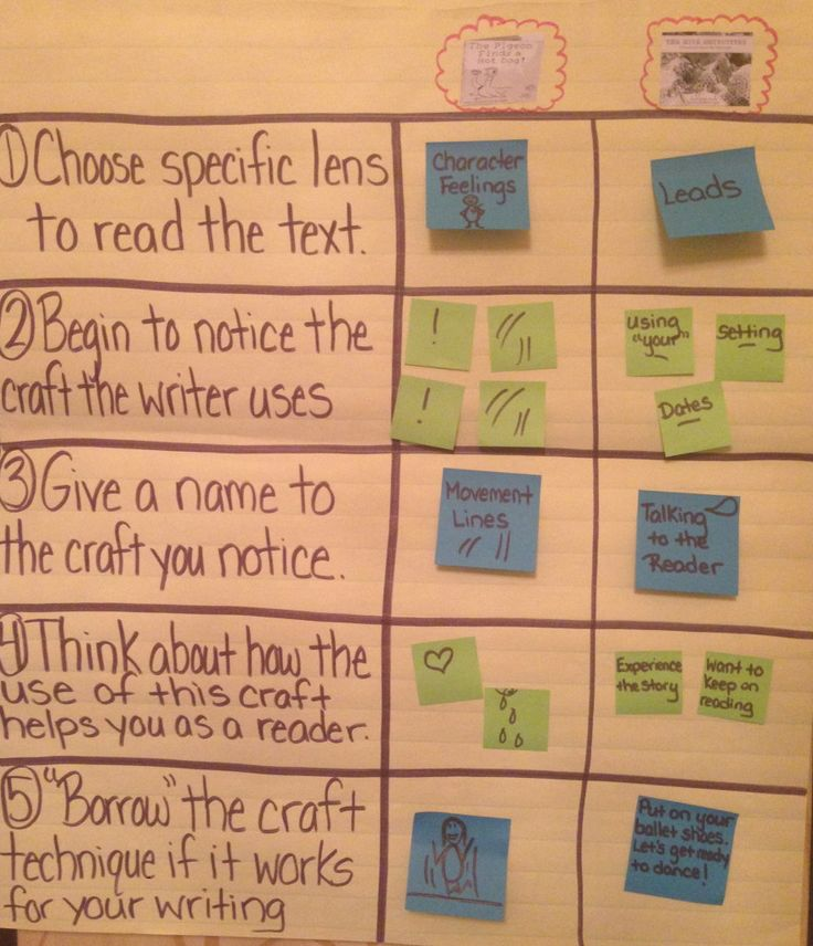 Kathy Provost and Heather Fisher shared this chart about reading like a writer at the MRA conference