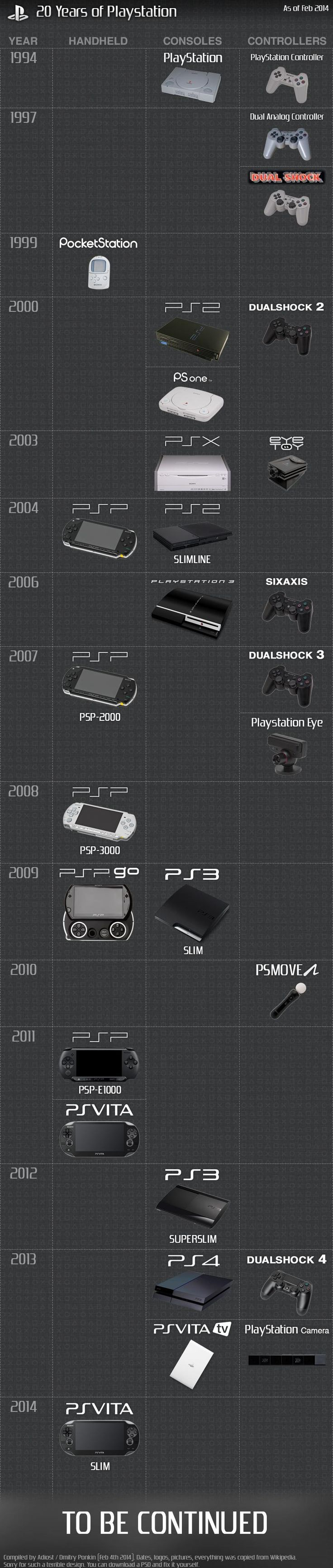 20 anos de PlayStation em um quadro.