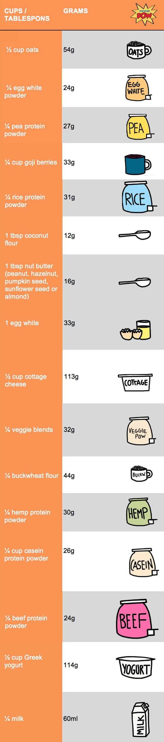 Common Protein Pow Measurement Conversions: From Cups/Tablespoons to Grams and Millilitres!