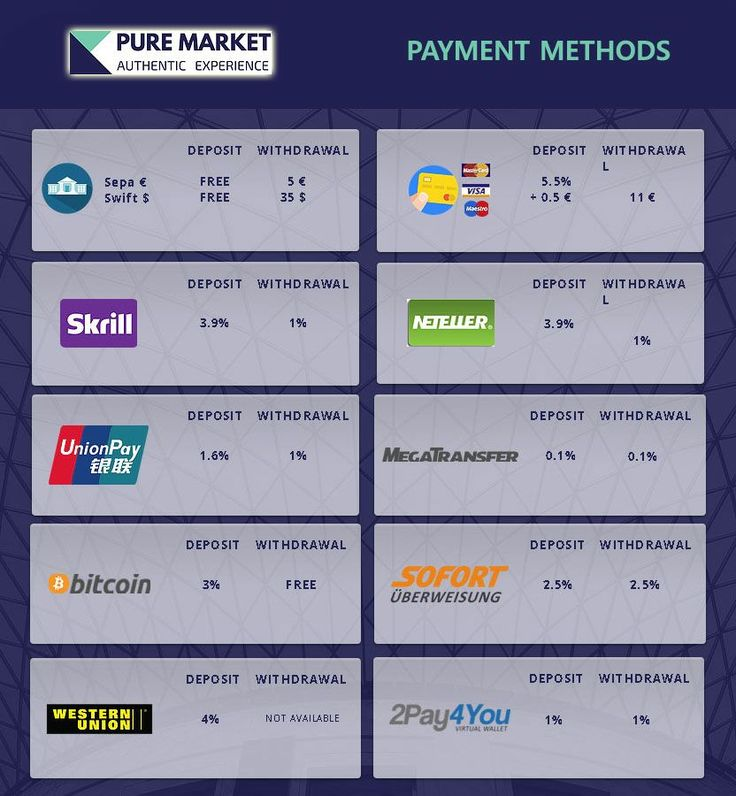 Pure Market Payment Methods - Forme di Pagamento.
