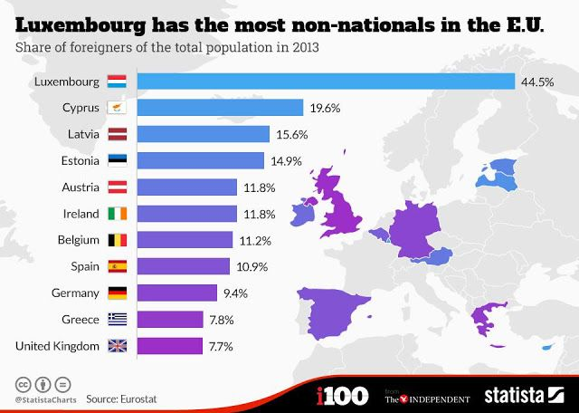 Immigration, Europe, Infographic