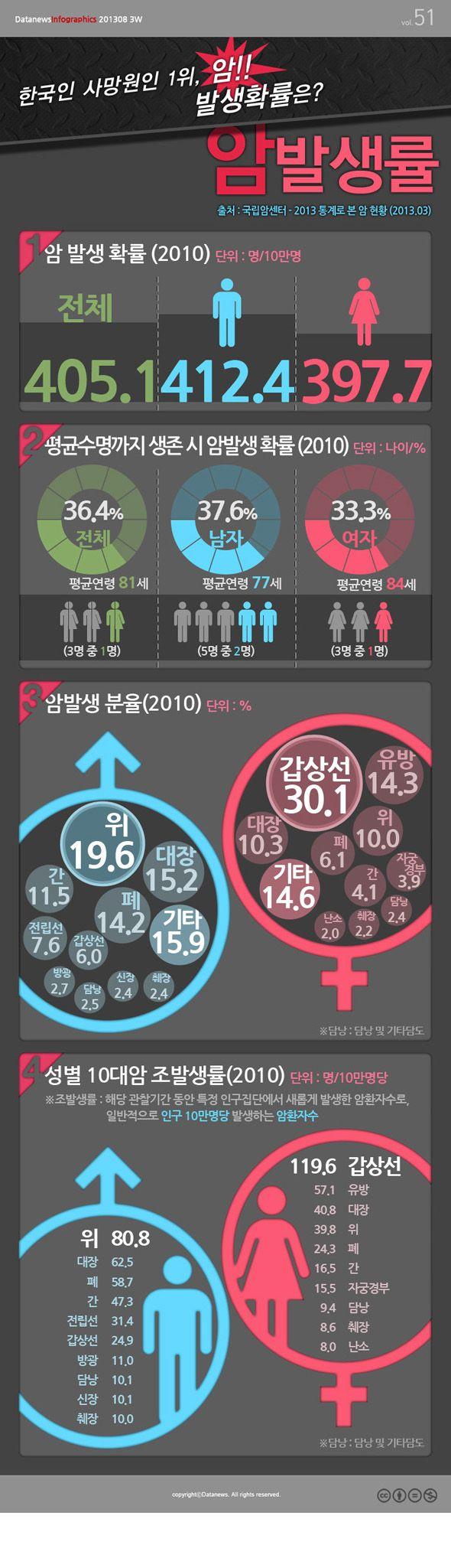 [Infographic] 한국인의 암 발생률에 관한 인포그래픽