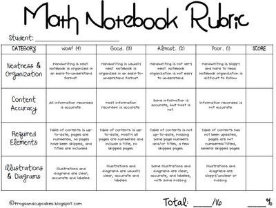 Math Notebook Rubric from frogsandcupcakes on TeachersNotebook.com (2 pages)