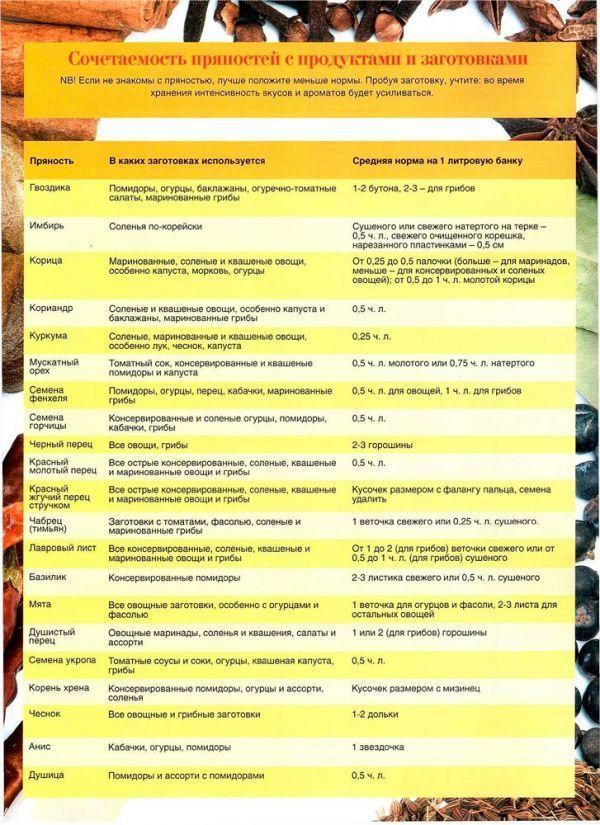 Сочетаемость пряностей с продуктами и заготовками.