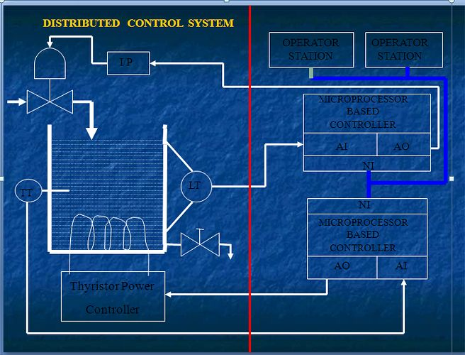 Basics of distributed control system. learn DCS for free. A good guide for beginners to learn DCS. DCS programming,DCS designing