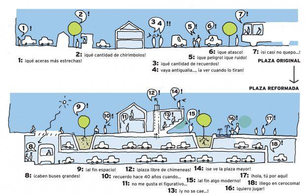 Concepto de intervención urbana.