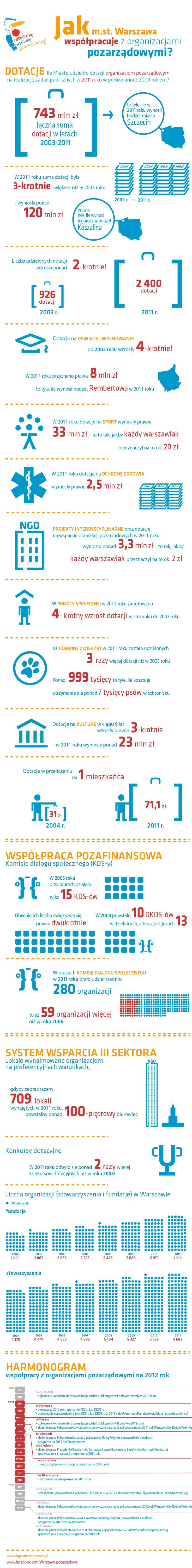 Infografika, która pokazuje, jak m.st. Warszawa współpracuje z organizacjami pozarządowymi