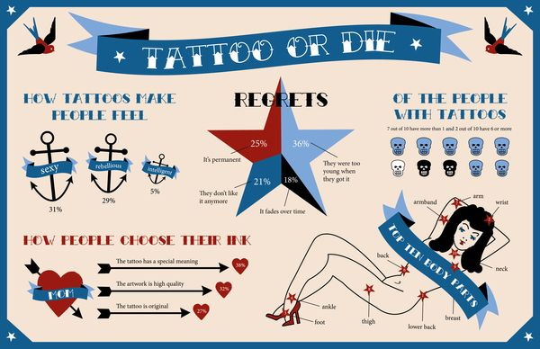 Tattoo Infographic by Kara Ebrahim, via Behance tattoo infographics, Inforgraphics about tattoos, tattoo info graphic