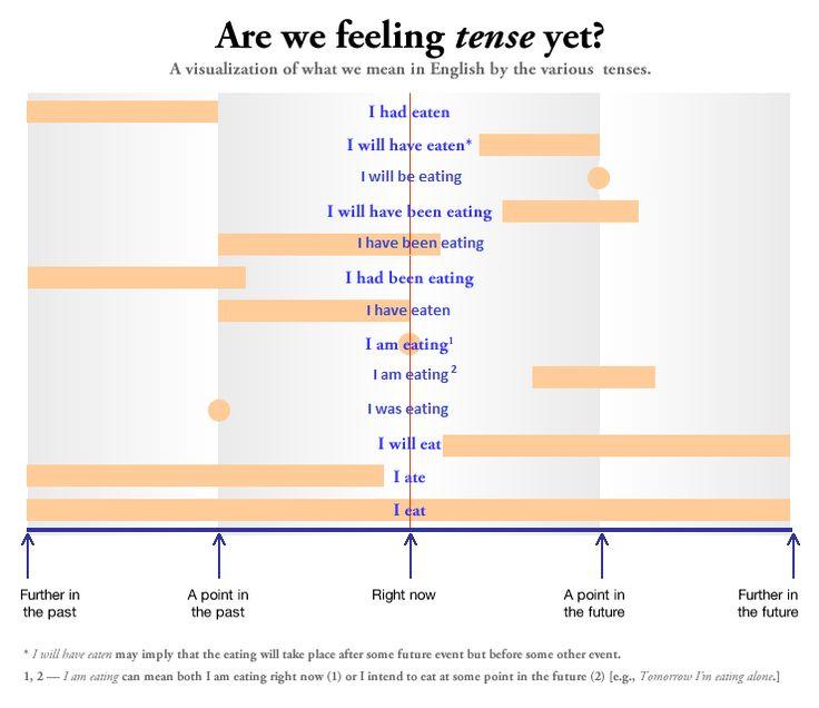 Как разобраться во временах английских глаголов? Эта простая схема вам поможет!