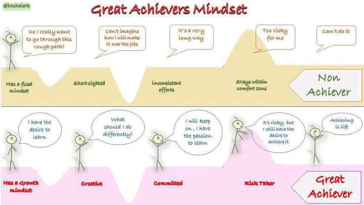 sports growth fixed mindset essay Jesenia garcia- ruiz professor morrow english 151 b 12 march 2015 compare and contrast growth and fixed mindsets ever wonder how students differ and what makes each.