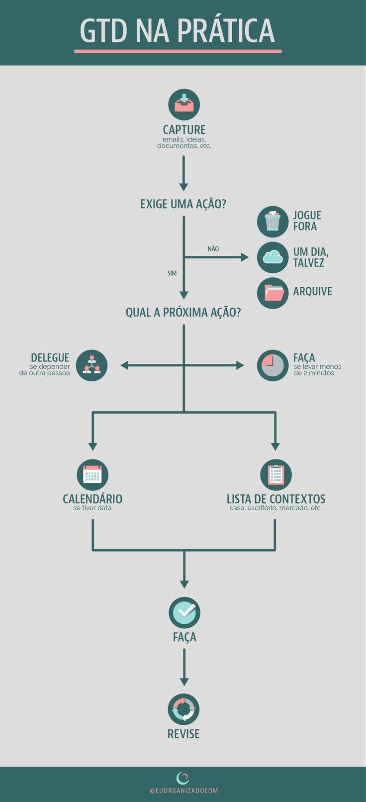 infográfico de GTD, arte de fazer acontecer, getting things done, David Allen, produtividade, tarefas e projetos, organização pessoal, método e metodologia, na prática, passo a passo básico.
