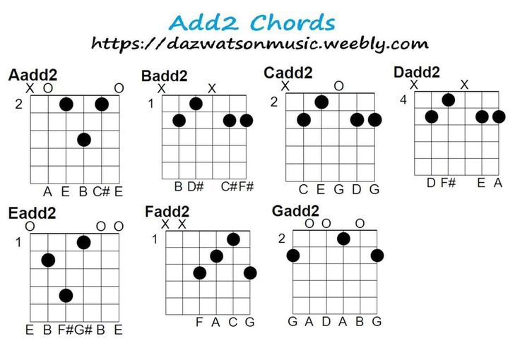 how to play c sharp chord on guitar