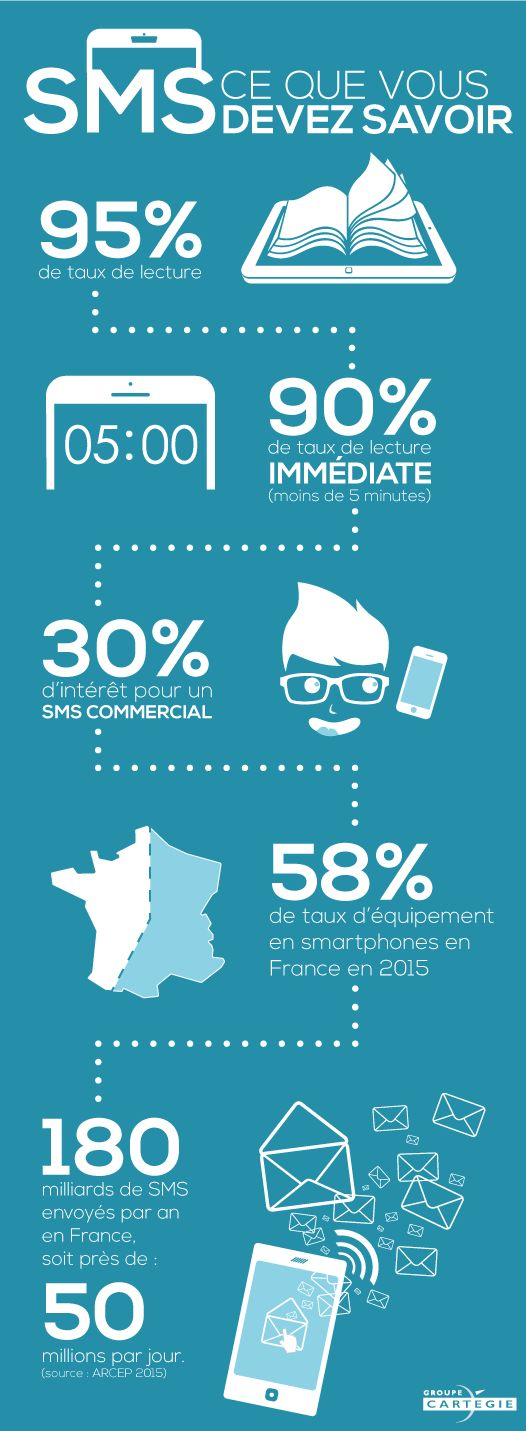 Les chiffres du SMS marketing