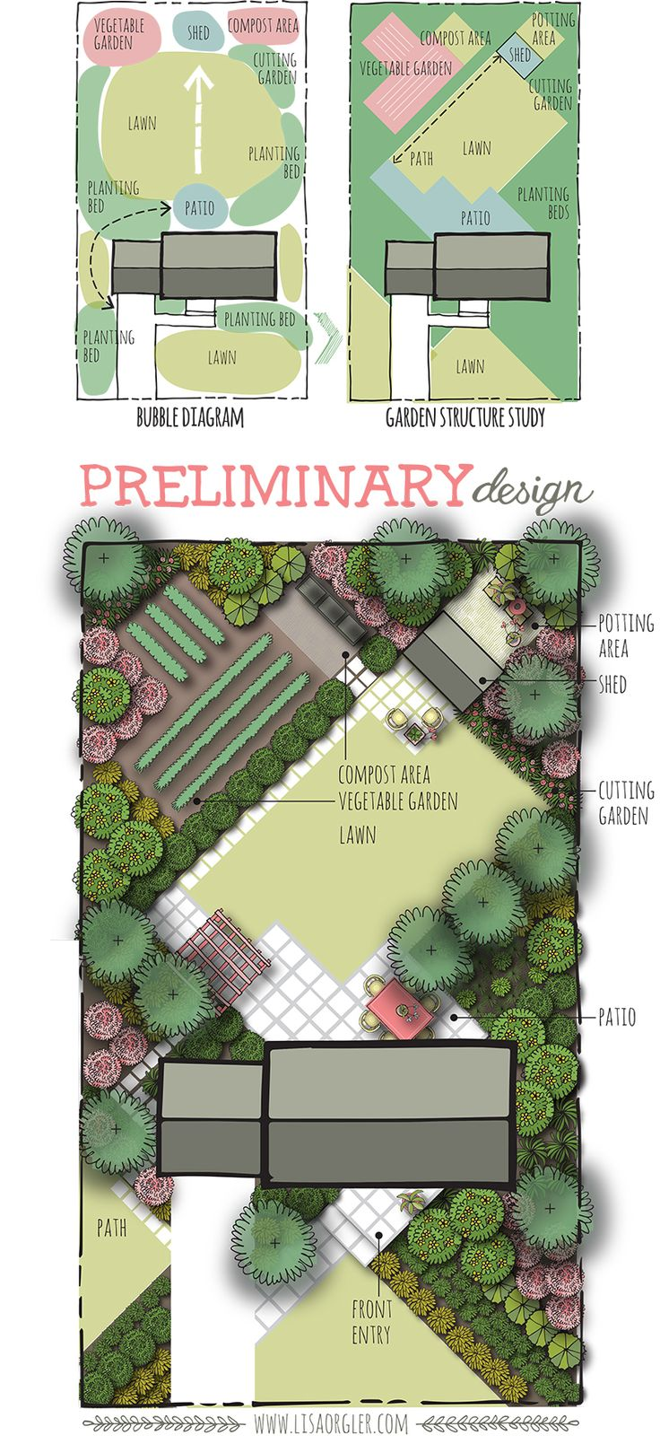 Spatial design is a wonderful way to define your garden spaces and  determine planting bed locations. Luckily there is a process to lead us  through this exciting design journey. A few weeks ago I began introducing  the design process through bubble diagrams, then garden structure studies.  This post will now highlight the next step: the preliminary design.    The preliminary design builds on the garden structure study by adding the  location of plant and hardscape materials, though plants…