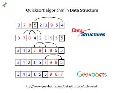 #Quicksort or partition-exchange sort is aptly named because, when properly implemented, it is the fastest known general-purpose in-memory sorting algorithm in the average case. Quick sort is a sorting algorithm developed by Tony Hoare that, on average, makes O(n log n) comparisons to sort n items. http://blog.geekboots.com/2014/11/quick-sort.html