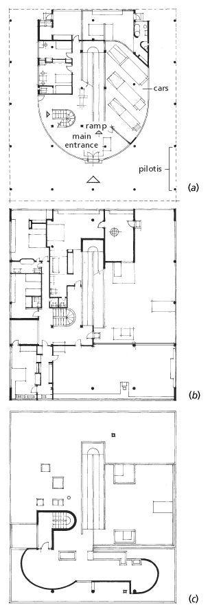 Corbusier. Plans of Villa Savoie (Savoye), Poissy, near Paris. (After Le Corbusier) (a) Ground-floor plan showing pilotis, car-parking arrangements, entrance, central ramp, and stair. (b) First-floor plan. (c) Second-floor plan