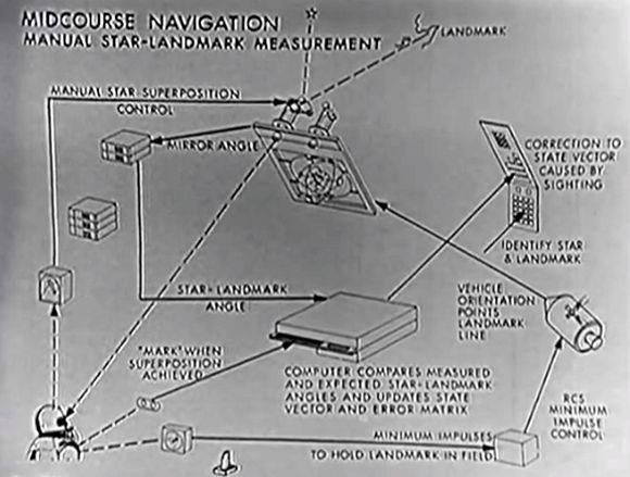 Retrotechtacular: The Apollo Guidance Computer | Hackaday