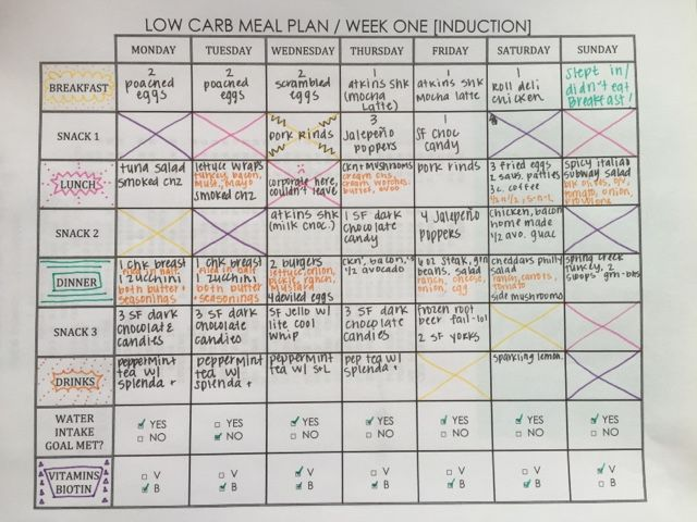 Best 25+ Atkins meal plan ideas on Pinterest | Low carb meal plan, Low carb diet plan and Lchf ...