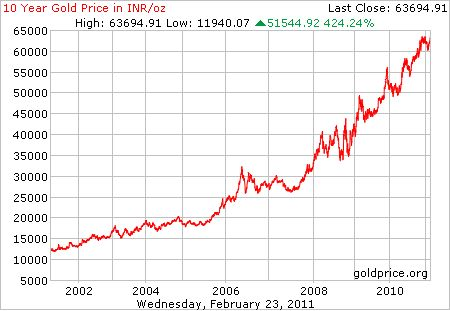 Gold Price Chart In Rupees