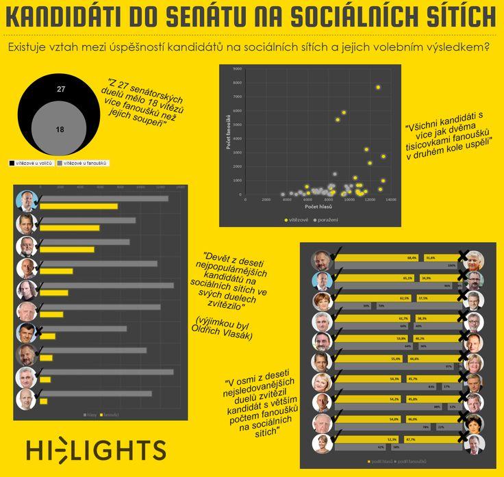 Infogafika - kandidáti do senátu na sociálních sítích