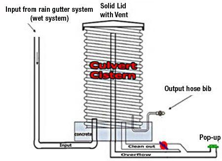 Metal Water Tank Diagram