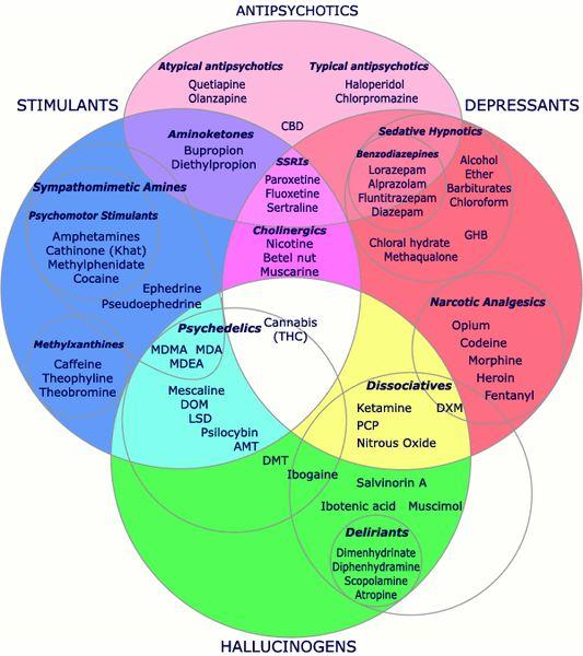 Drugs Chart | Psychoactive Drug Chart
