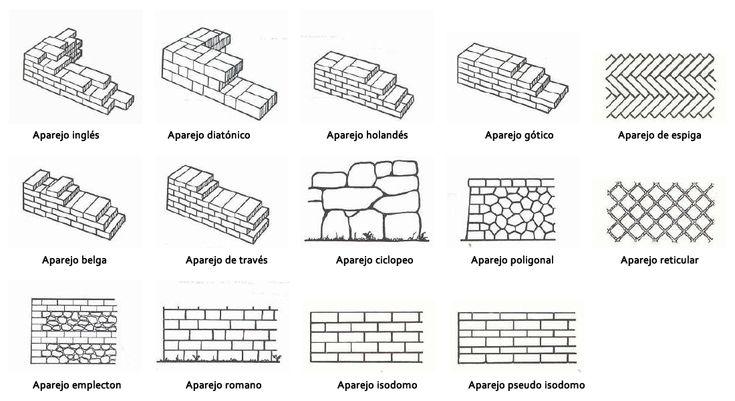 14 best images about muros y aparejos on pinterest stone - Tipos de muros ...