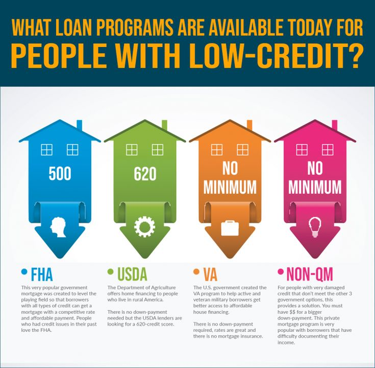 Credit scores needed to qualify for a kentucky mortgage