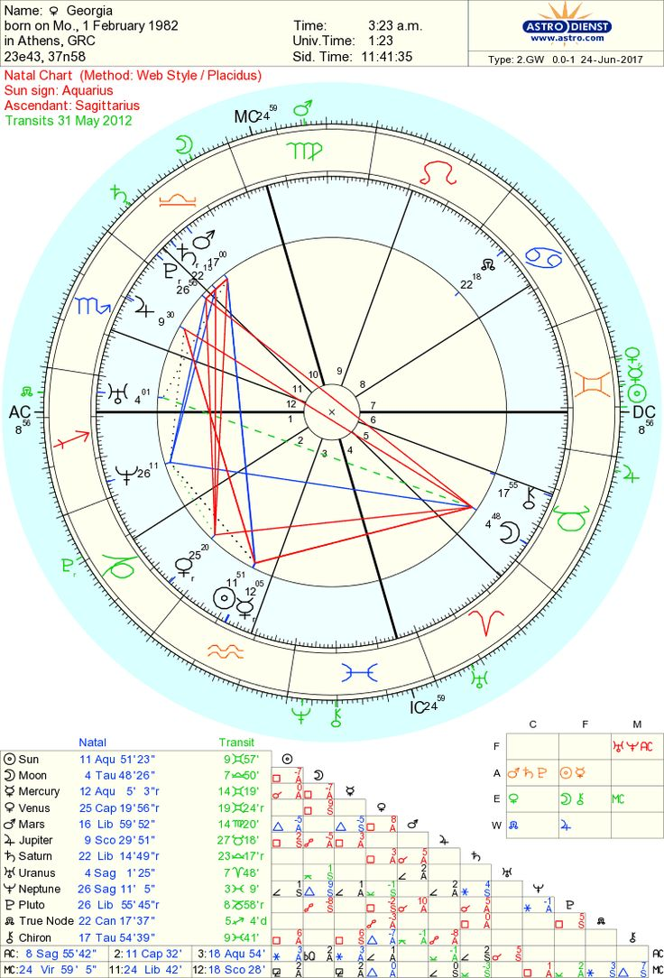 Steven tyler natal chart images free any chart examples 49 best stuff images on pinterest astrology cgi and free charts free chart 100 nvjuhfo images nvjuhfo Image collections