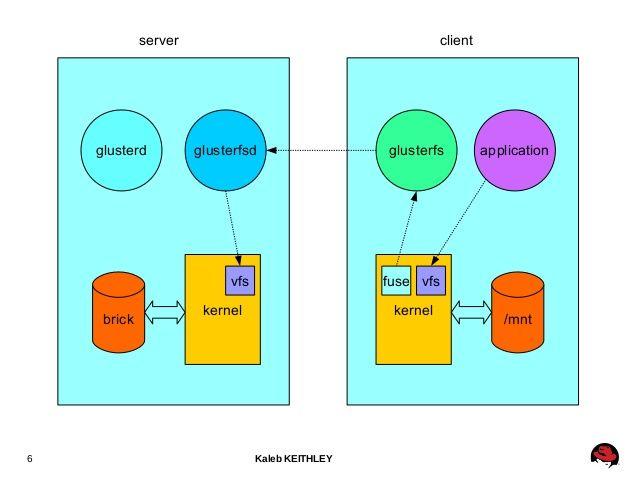 Server-Client overview