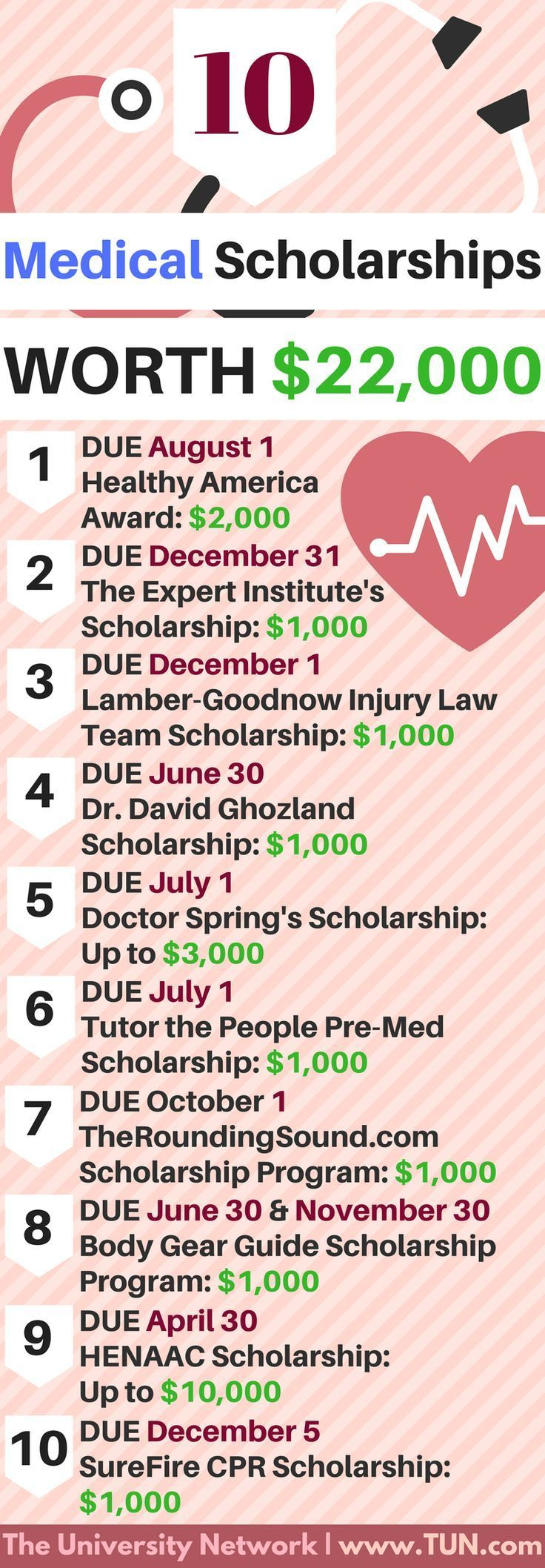 Each of these scholarships are targeted towards medical students or deal with medical topics!