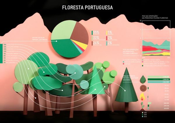Paper infograph https://www.behance.net/gallery/15885115/Portuguese-Forest