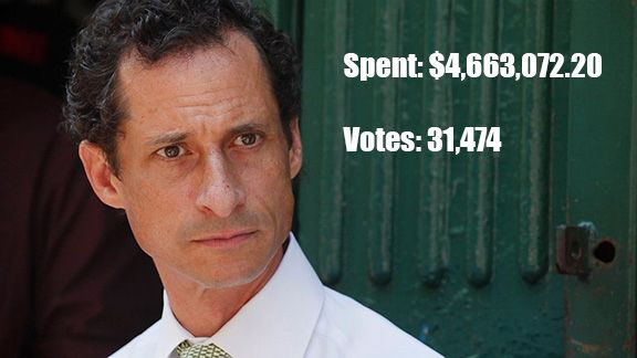 Anthony Weiner Spent A Lot More Per Vote Than His Democratic Rivals Did - http://www.facebook.com/478777385571039/posts/731910673591041 -                                1. Anthony Weiner: $148/vote                                                        View this image