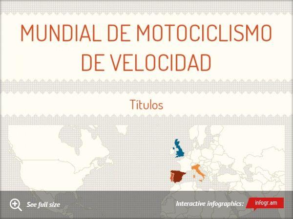 Mundial de motociclismo de velocidad