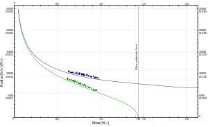 Chandrasekhar limit - Wikipedia, the free encyclopedia