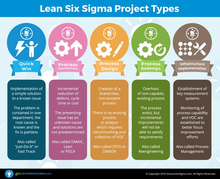 six sigma black belt project template - 25 best lean six sigma infographics images by