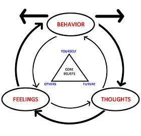 Cognitive behavioral therapy (CBT):