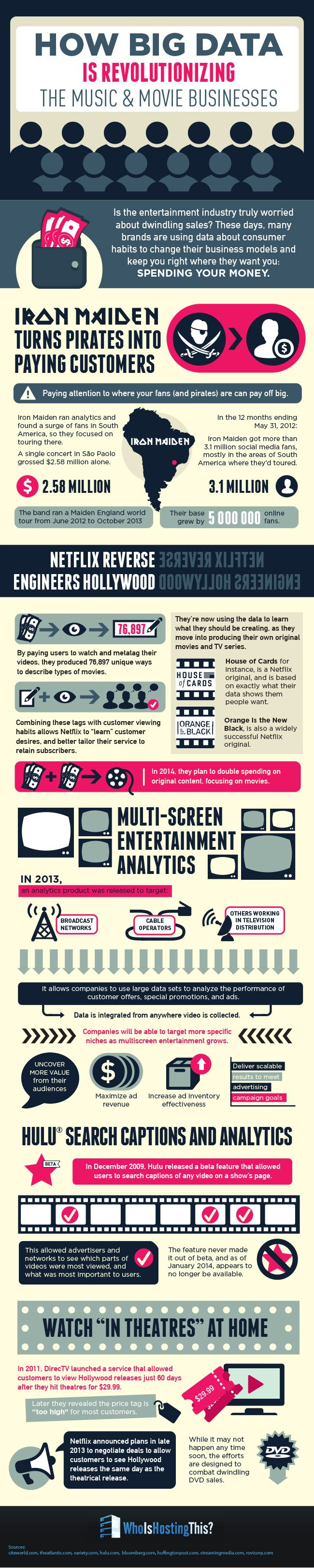 How Big Data is Revolutionizing the Music and Movie Business #infographic