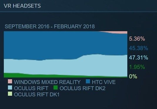 Steam January 2018 survey: Oculus Rift overtakes HTC Vive for first time