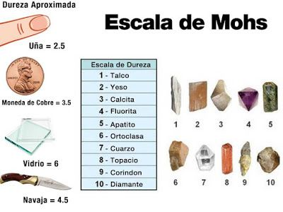 escala-de-mohs-dureza-mineral (1)