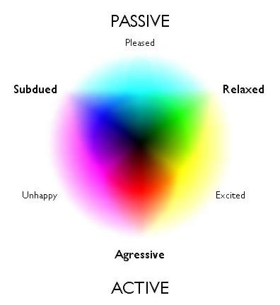 How does colors affect your mood and hot to achieve a particular mood? #mood
