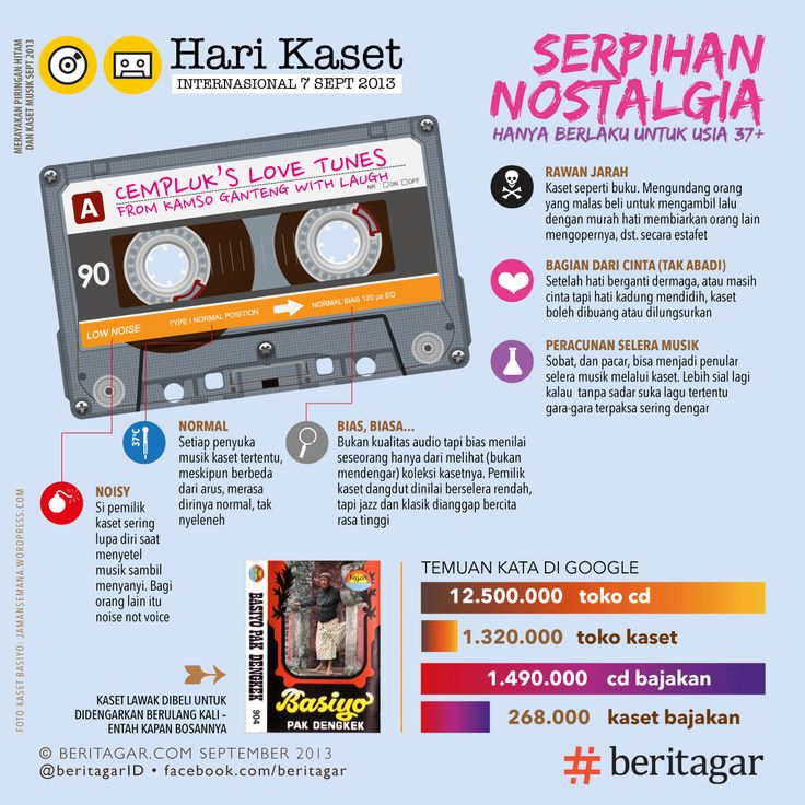 Seperti halnya buku, kaset tak hanya berisi konten. Isi kaset musik adalah bagian dari perjalanan hidup generasi berusia 37 . :D Kaset memperkaya dengaran dan selera musikal. Kaset menjadi bagian dari interaksi, termasuk dengan kekasih. http://beritagar.com/p/hari-kaset-pita-yang-mewarnai-kehidupan-8668