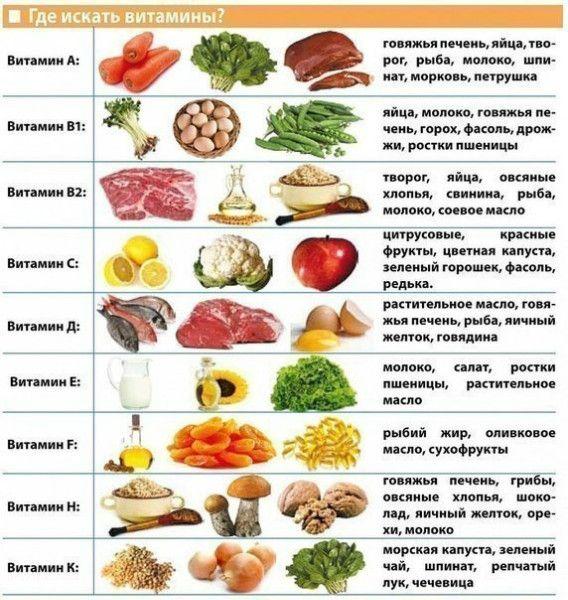 Витамины, минералы, микроэлементы в продуктах питания