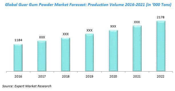 Global Guar Gum Powder Market to Reach 2.1 Million Tons by 2022 Read more: http://www.expertmarketresearch.com/reports/guar-gum-powder-market #guargum #powder #guargumpowder