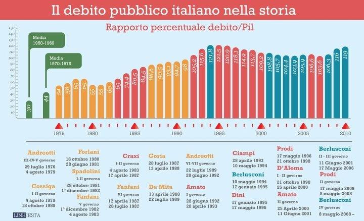 Il debito pubblico italiano nella storia