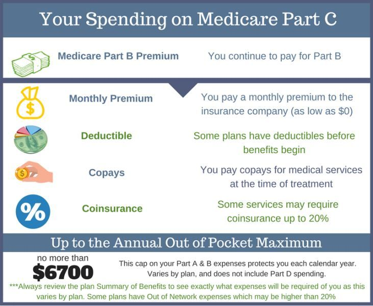 Medicare Part C In 2020 Medicare Affordable Health Insurance