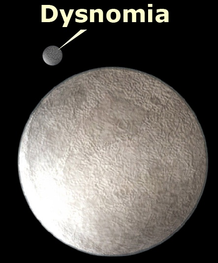 Eris is the most massive dwarf planet in our solar system.  It is estimated to be approximately 2300–2400 km in diameter, and 27% more massive than Pluto. Eris has one moon, Dysnomia.