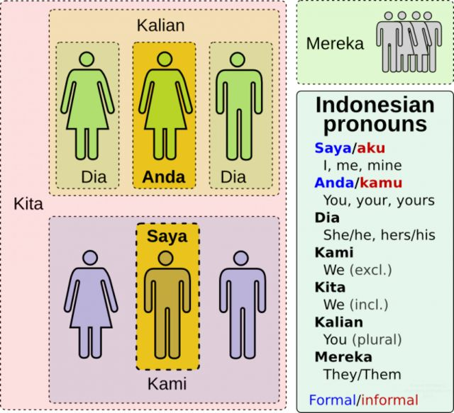 Indonesian pronouns