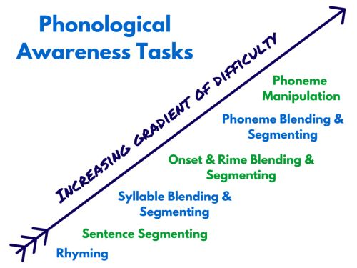 In my work as a teacher and reading specialist, I have found time and time again that children who struggle with reading often struggle with phonological awareness, too. And that makes sense, right? I