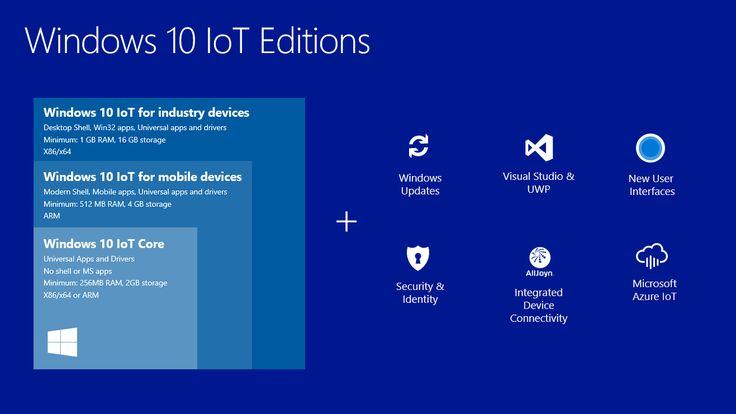 Windows 10 IoT Family